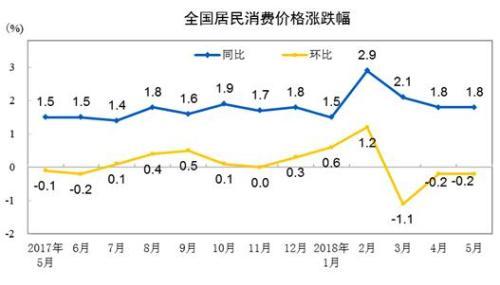 统计局:5月全国居民消费价格同比上涨1.8%