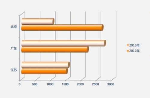 广东、北京和江苏三地案件数量在全国总量中占比过半