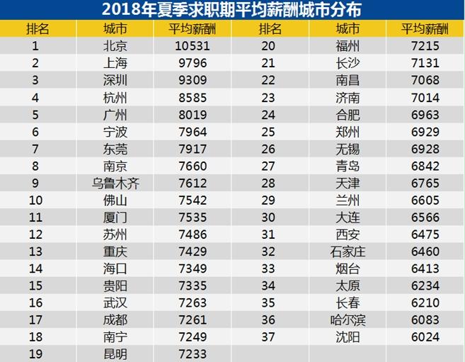 来源:《2018年夏季中国雇主需求与白领人才供给报告》