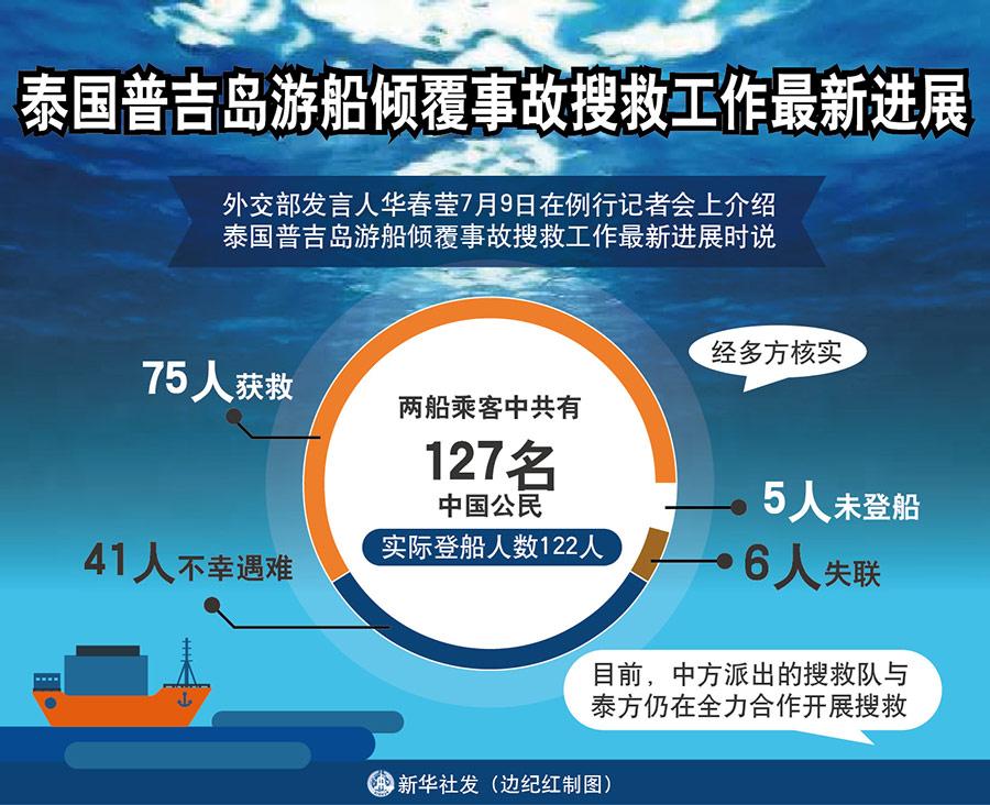 [进展]外交部:泰国普吉岛游船倾覆事故 中国公民41人遇难6人失联 泰国正式立案调查