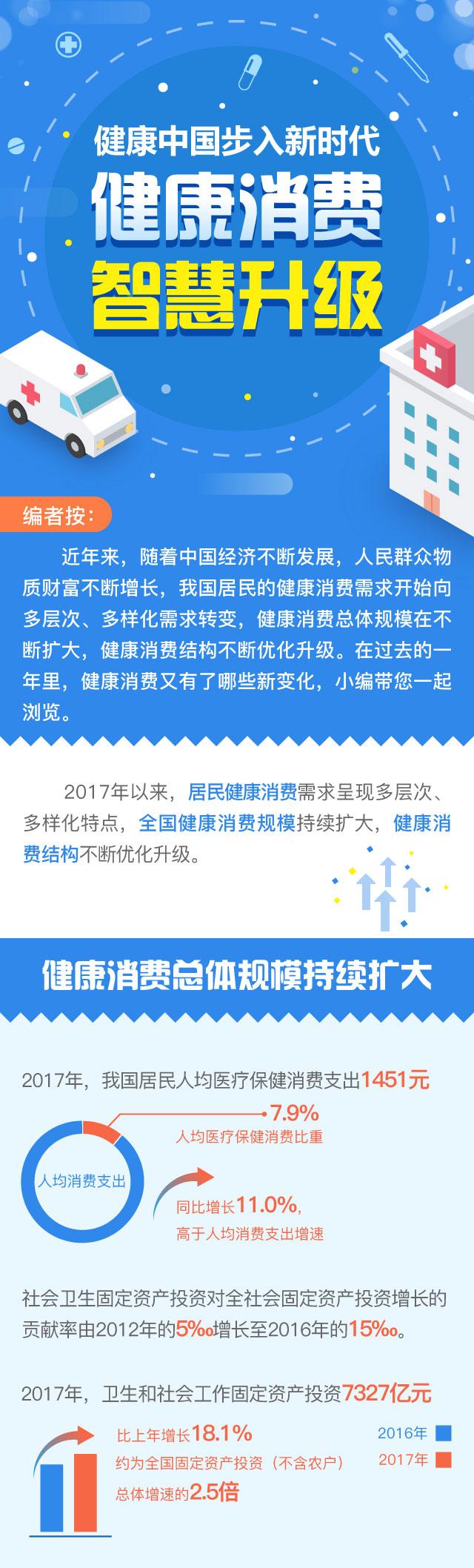 图解丨健康中国步入新时代 健康消费智慧升级