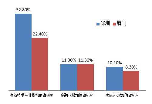 2017年各产业增加值占地区GDP深圳厦门比较