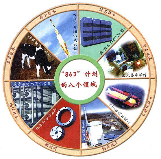 """""""863""""计划的八个领域(来源:网络)"""