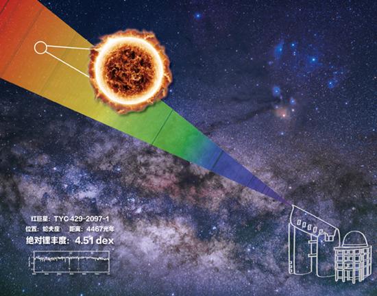 图为LAMOST发现富锂巨星示意图(国家天文台供图)
