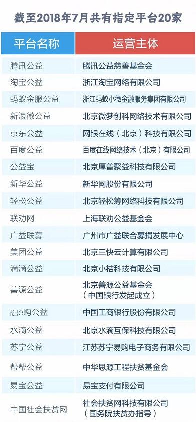 资料来源:民政部社会组织管理局