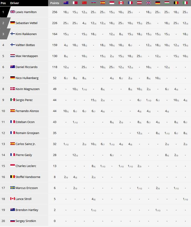 2018F1锦标赛车手积分榜