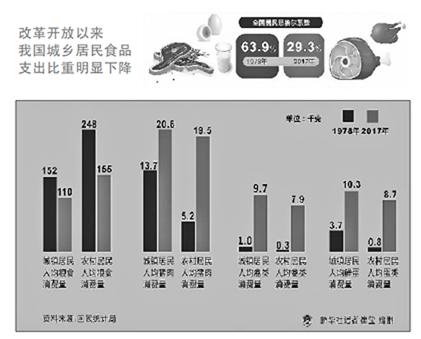 改革开放以来我国城乡居民食品支出比重明显下降