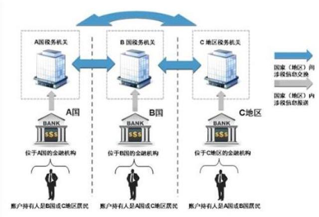 金融账户涉税信息自动交换的具体过程示意图。图片来源:国家税务总局官网