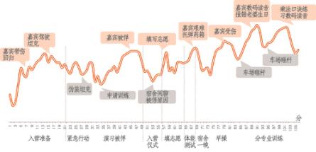 图1:湖南卫视《真正男子汉》进程式满意度走势图