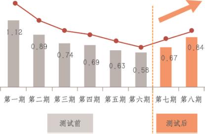 图2:湖南卫视《真正男子汉》节目分期收视率走势