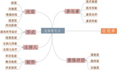图4:综艺节目要素测评体系
