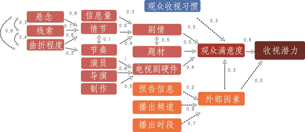 图5:电视剧/网剧收视潜力要素评价体系