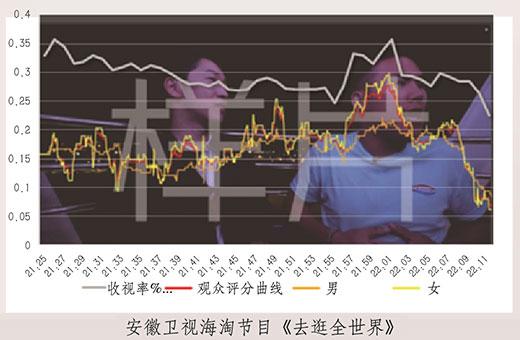 图6:《去逛全世界》观众评分曲线VS收视率曲线