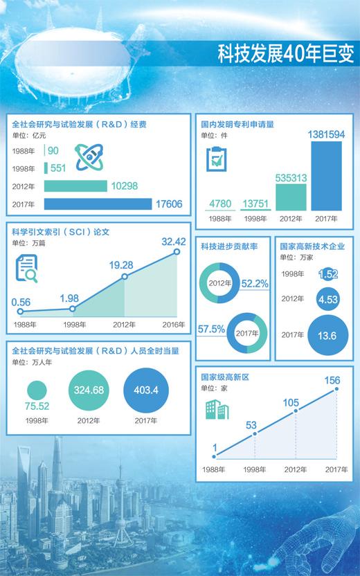 数据来源:中国科学技术发展战略研究院