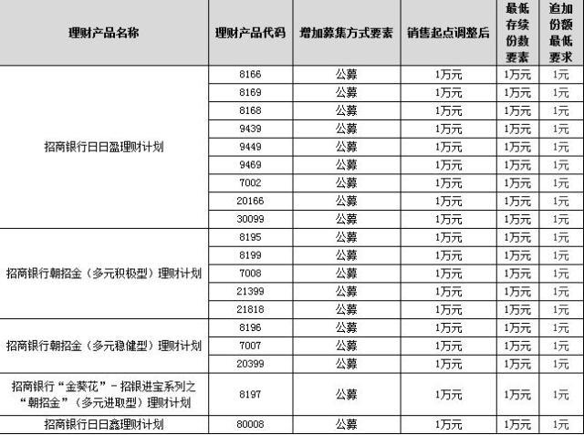 ↑招商银行此次进行调整的理财产品清单。来源:招行官网截图