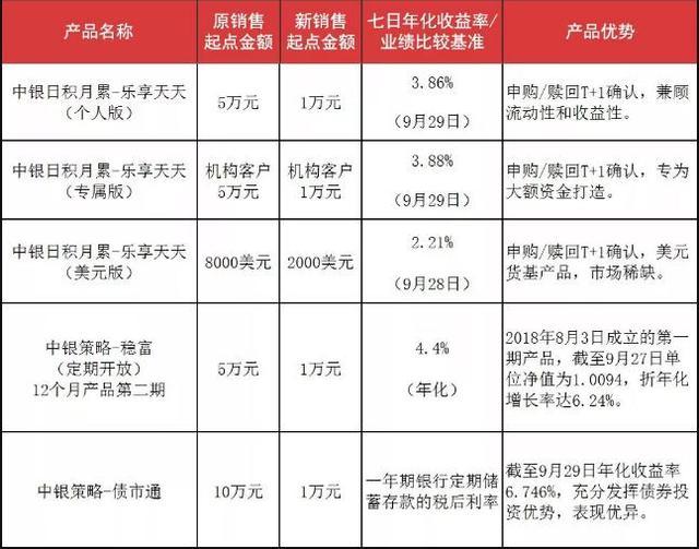 ↑中国银行此次调整的部分理财产品。来源:中国银行官方微信公众号