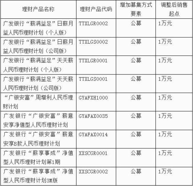 ↑广发银行此次进行调整的理财产品清单。截图自广发银行官网。