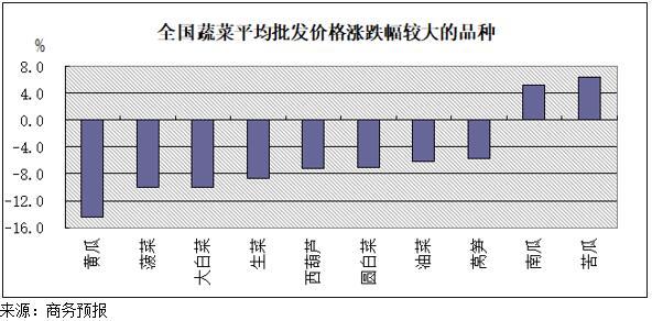 10月8日至14日蔬菜价格止涨回落