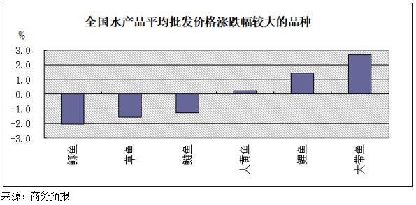 10月8日至14日水产品价格延续跌势