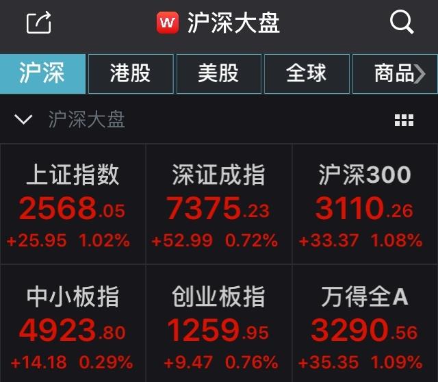 证监会盘中喊话沪指收涨逾1% 券商股全线飘红