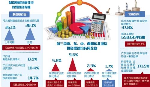 多省公布前三季度固定资产投资数据 制造业拉动增长