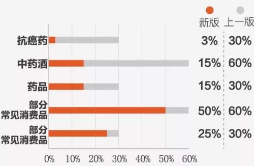 69.7%的进境行邮物品进行降税 包括箱包、化妆品、抗癌药品等