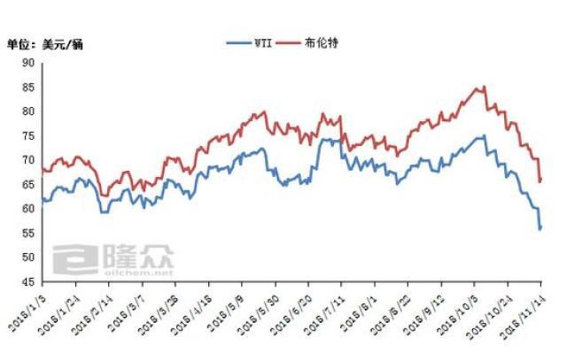 国际原油期货价格走势图
