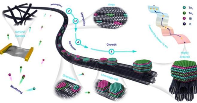 科学家研制出一复合材料 有望应用可穿戴设备供电