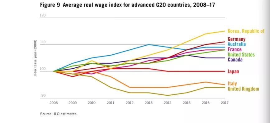 全球工资排行榜出炉 垫底的和冠军差了近100倍
