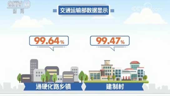 交通运输部 明年将新建农村公路20万公里
