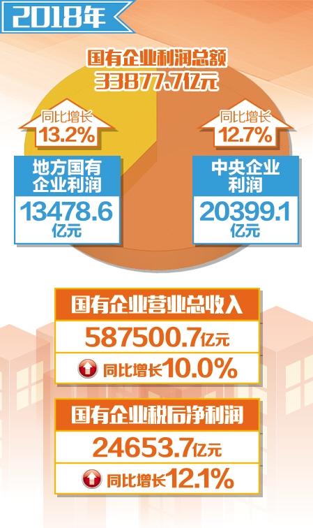 去年国企利润总额增长12.9%