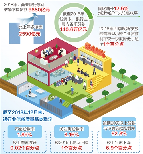 2018年商业银行核销不良贷款9880亿元 较上年多核销2590亿元