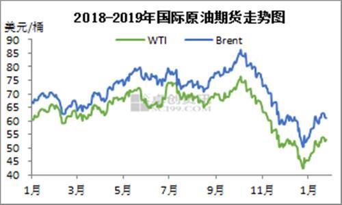 2018-2019年国际原油期货走势图。来源:卓创资讯