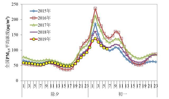 图2 近五年除夕至初一全国逐小时PM2.5平均浓度