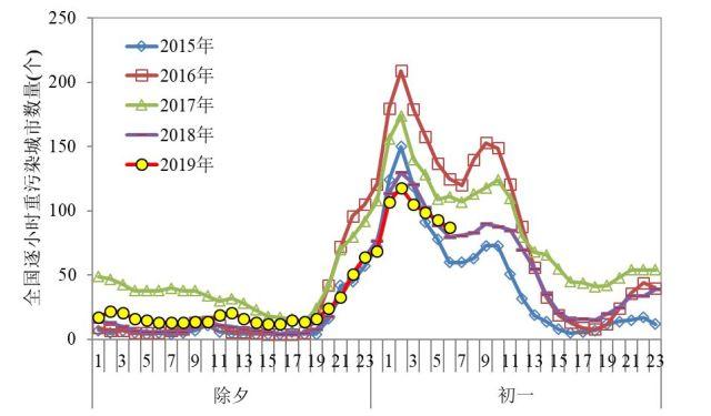图3 近五年除夕至初一全国逐小时重污染城市数量