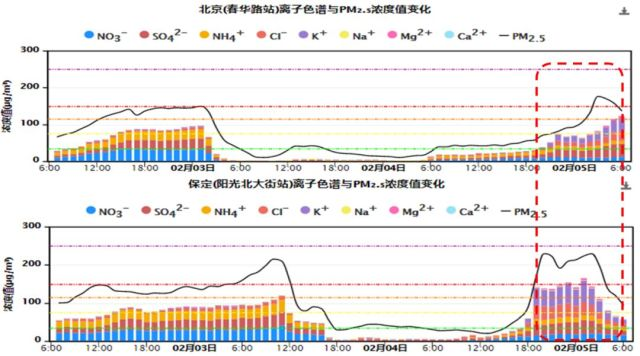 图5  2019年除夕至初一北京、保定PM2.5组分浓度