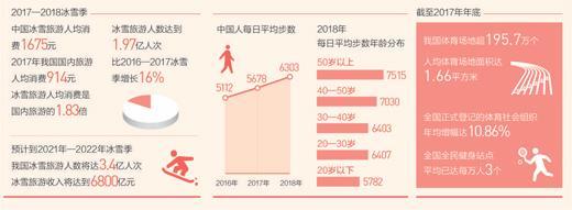 数据来源:国家体育总局、中国旅游研究院、QQ大数据
