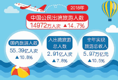 2018年中國公民出境旅游近1.5億人次