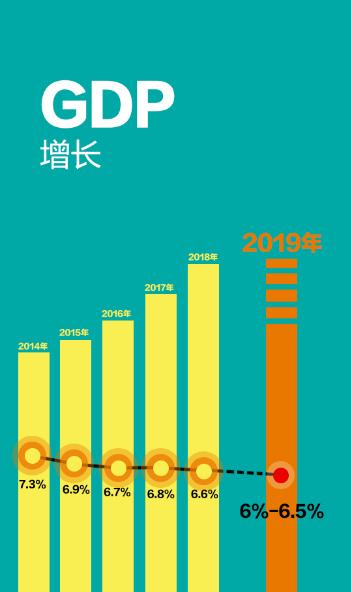 2019年国家经济目标_图表 2019年经济社会发展主要预期目标