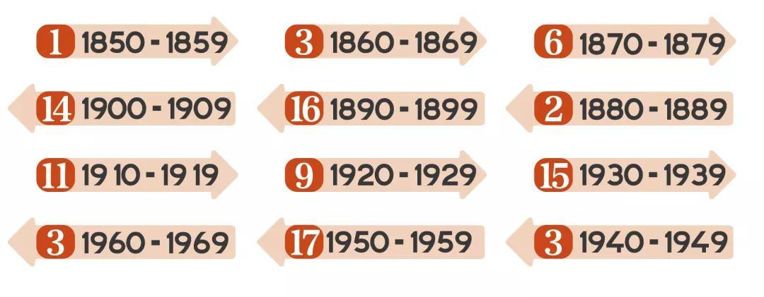图2:第二批工业遗产名录中遗产年代分布图