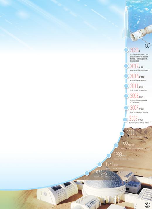 图①:神舟十一号飞船与天宫二号自动交会对接成功。图②:甘肃金昌的火星模拟生存基地。(无人机照片)