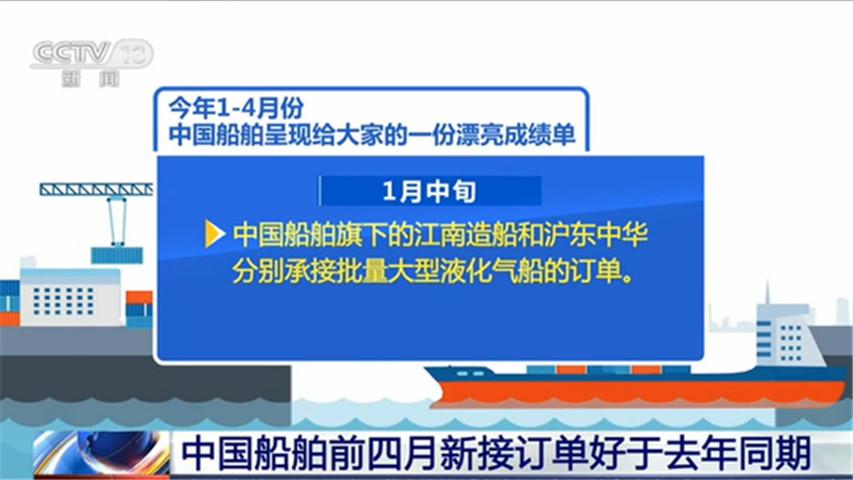 好消息!中国船舶集团船舶新订单比去年同期增长5%