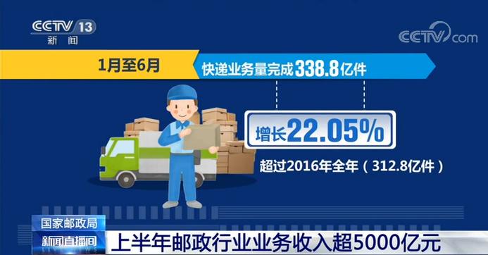 国家邮政局新数据:上半年邮政行业业务收入超5000亿元