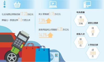 消费市场持续稳步回升