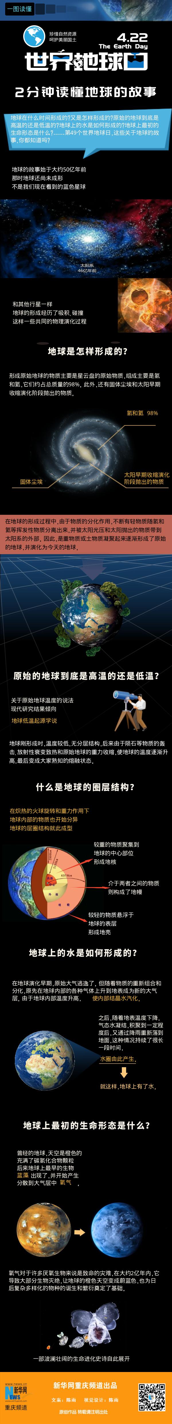 世界地球日,2分钟读懂地球的故事