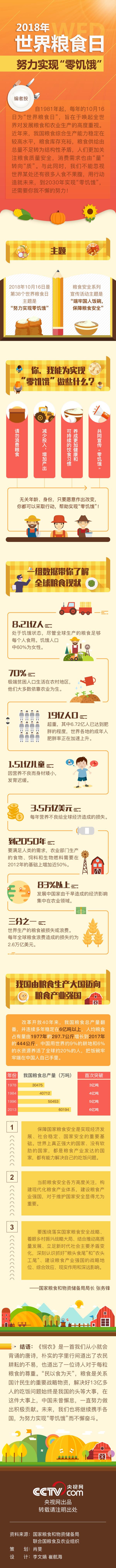 """图解丨2018世界粮食日 努力实现""""零"""