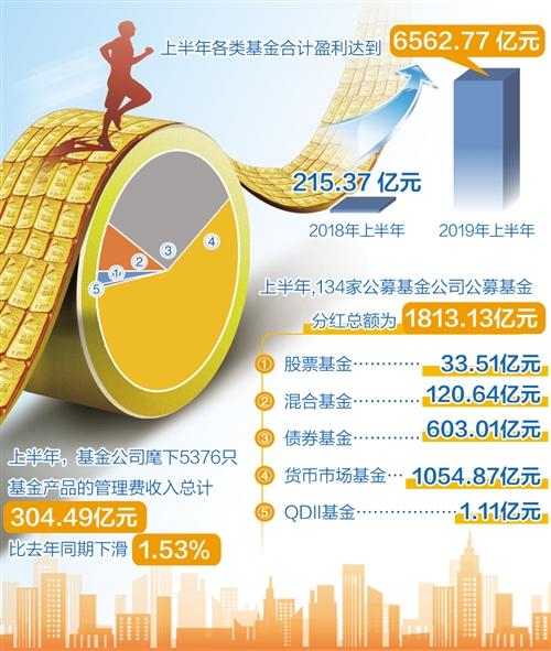 公募基金上半年成绩单发布:合计盈利6562.77亿元!