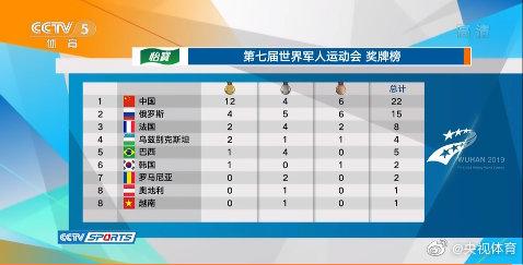 军运会第一比赛日奖牌榜中国队以12金4银6铜位列榜首