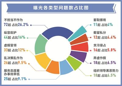 中纪委:今年通报侵害群众利益问题275起 7名厅局级干部被查处