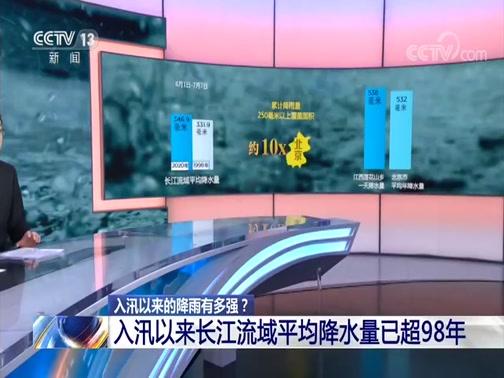 [朝闻天下]入汛以来的降雨有多强?入汛以来长江流域平均降水量已超98年央视网2020年07月10日 06:33